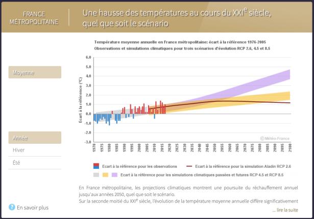 France-Hausse-T-moyennes-prévisions