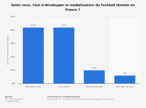 statistic_id519496_mediatisation-du-football-feminin-_-soutien-a-son-developpement-en-france-2015