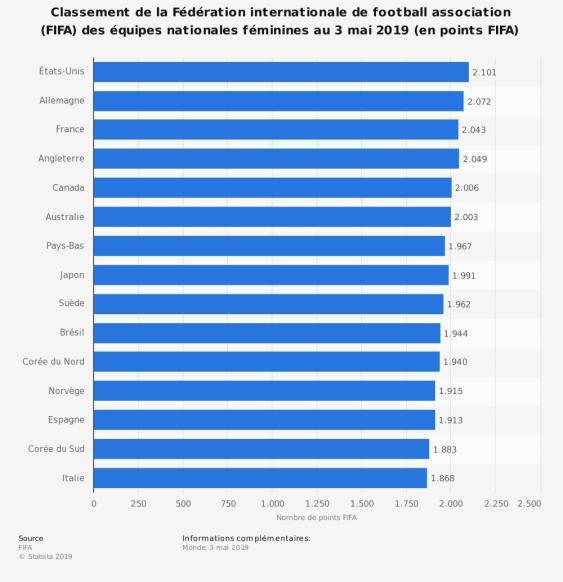 statistic_id564931_classement-fifa-des-equipes-nationales-de-football-feminin-2019